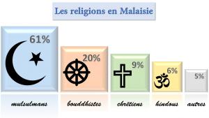 Religions en Malaisie